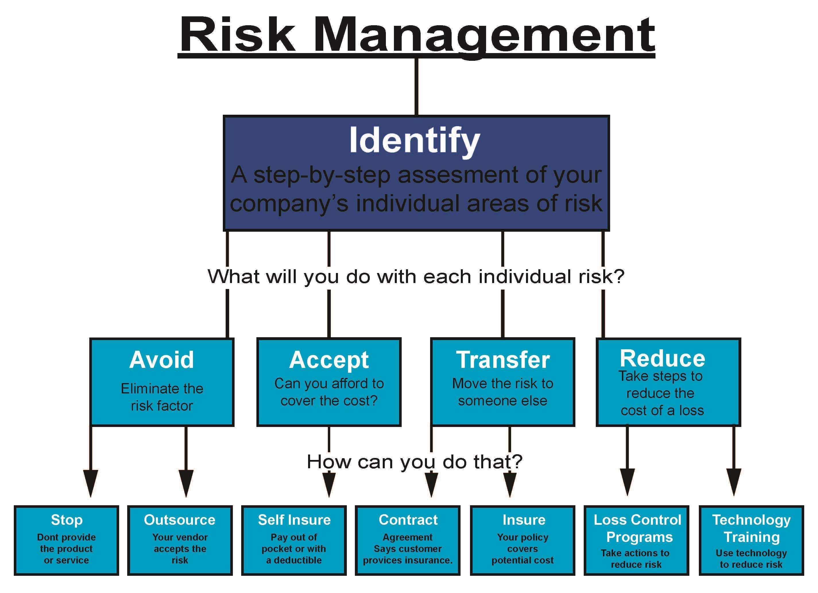 Risk Management Is The Identification Evaluation And