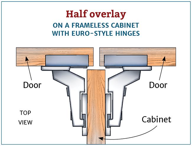 overlay cabinet hinges self closing choosing hinges half overlay cabinet the right cabinet hinge for your project woodworking
