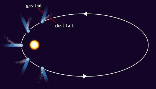 Comet Halley S 2 Meteor Showers Astronomy Essentials Earthsky Meteor Shower Solar System Comet