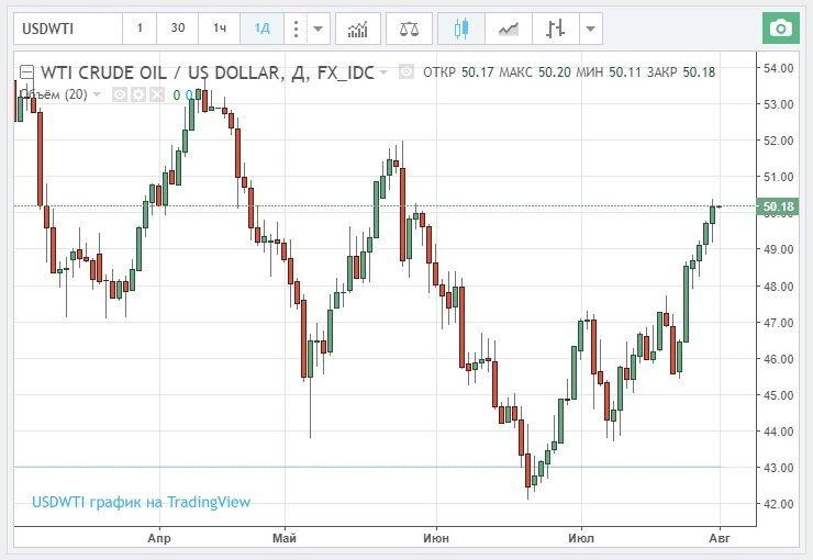 Цена на нефть биржа форекс форекс работает сегодня