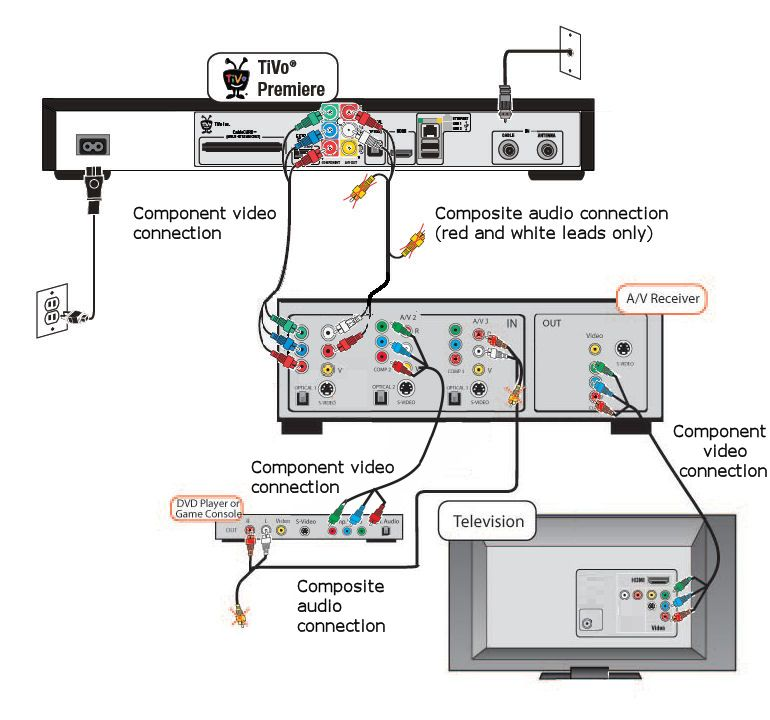 home theater system connection diagrams home entertainment system wiring diagrams #10