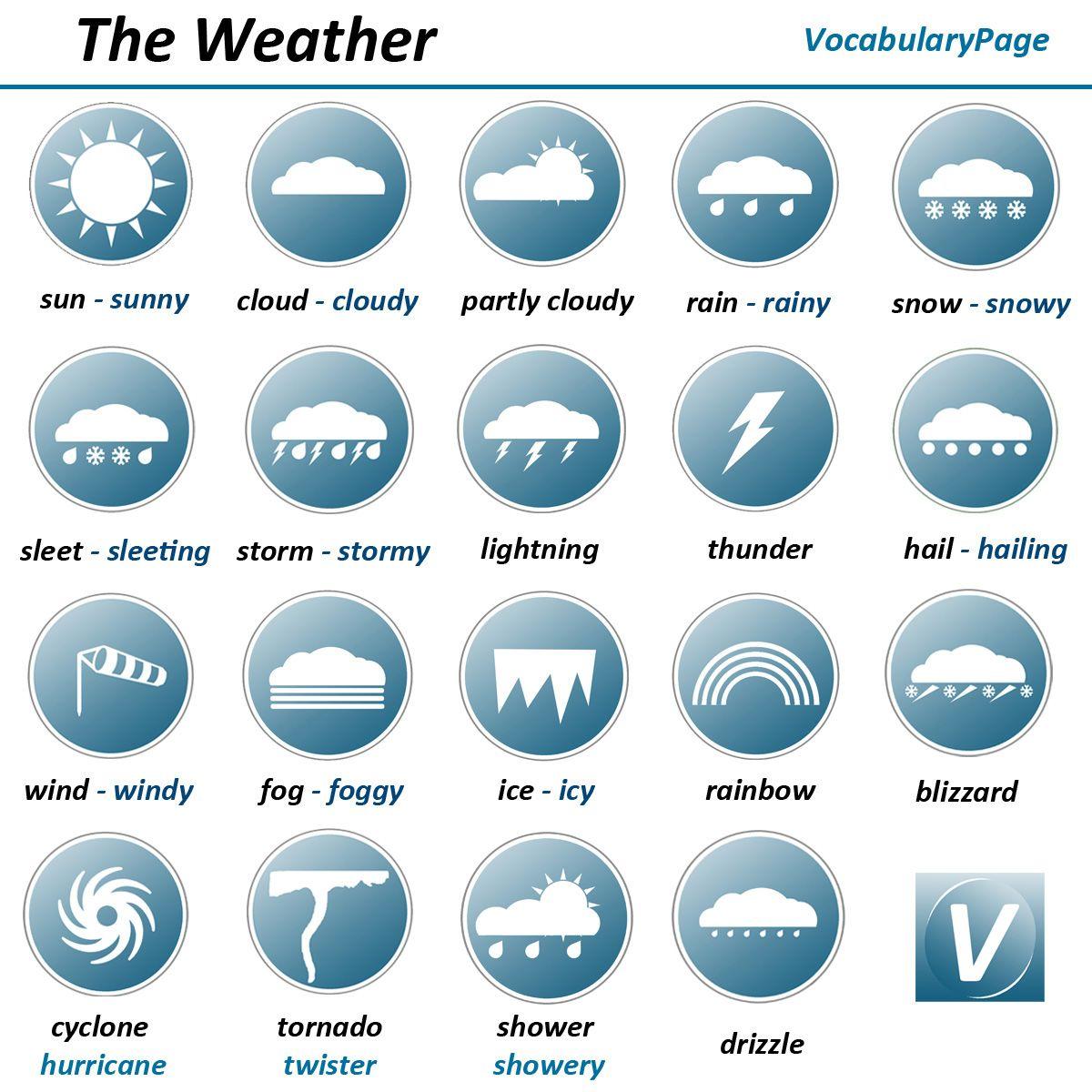 Resultado De Imagen De The Weather Vocabulary