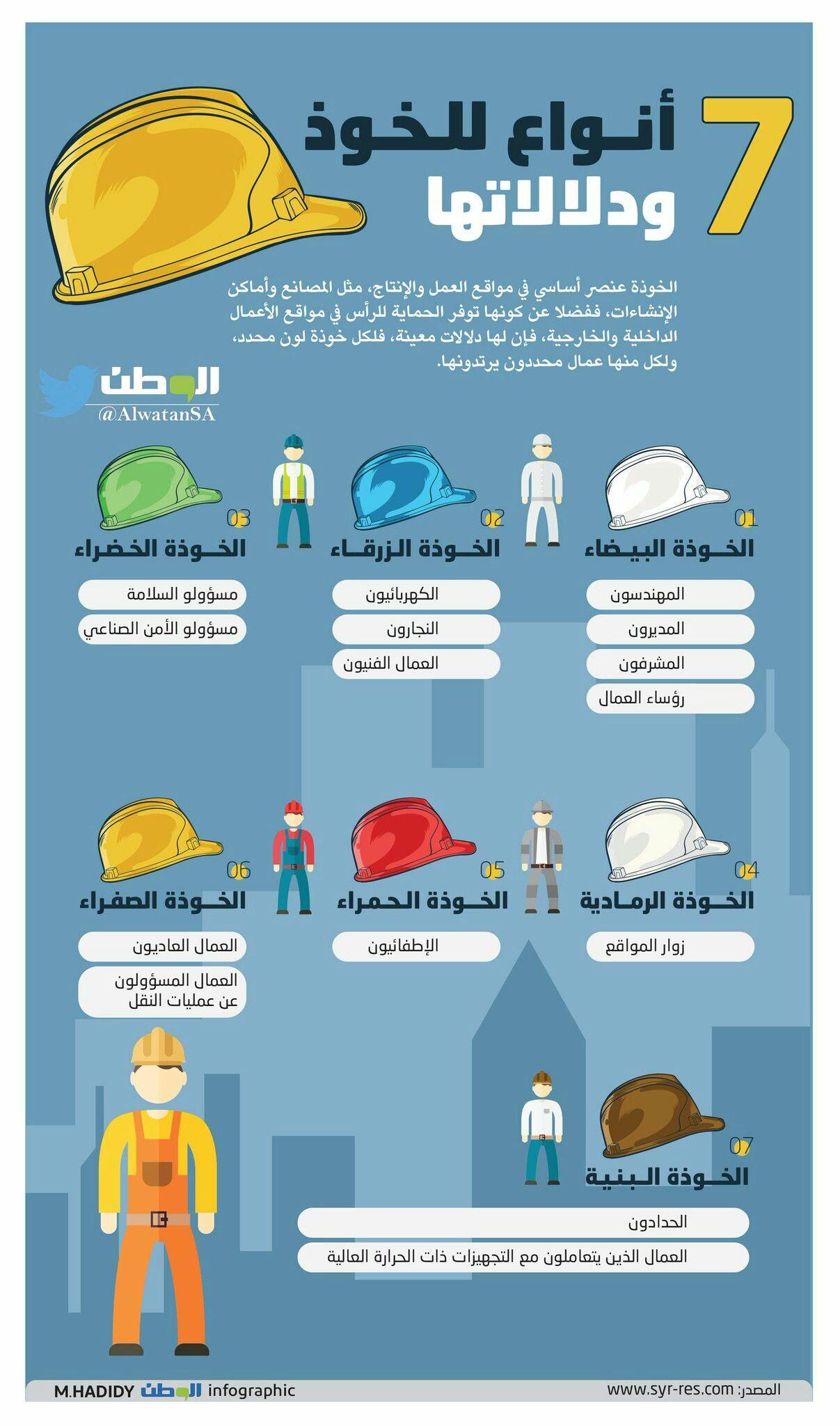 7 أنواع للخوذ ودلالاتها. Operations management