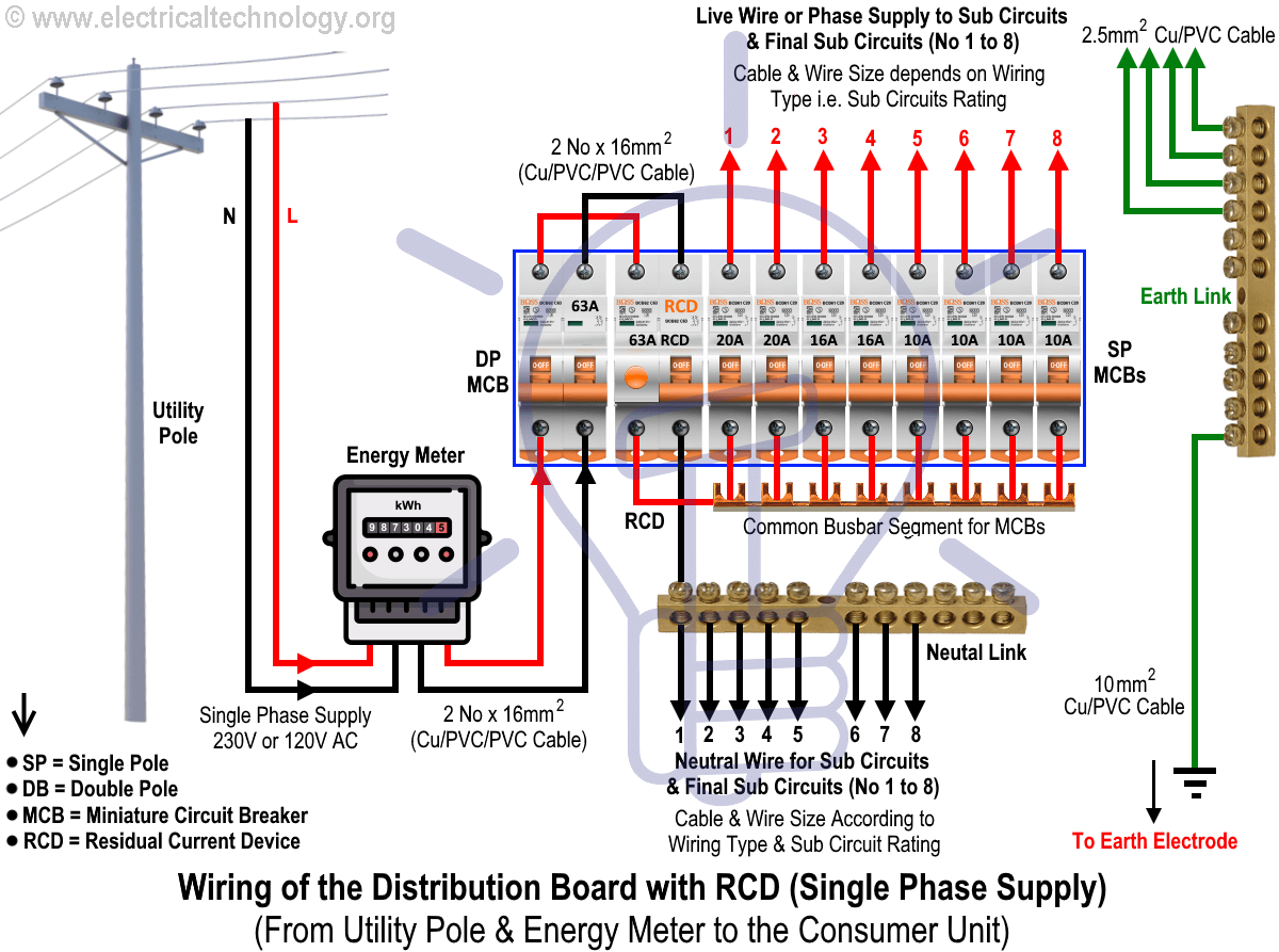Wiring Of The Distribution Board With Rcd Single Phase Home Supply Distribution Board Home Electrical Wiring Electrical Circuit Diagram