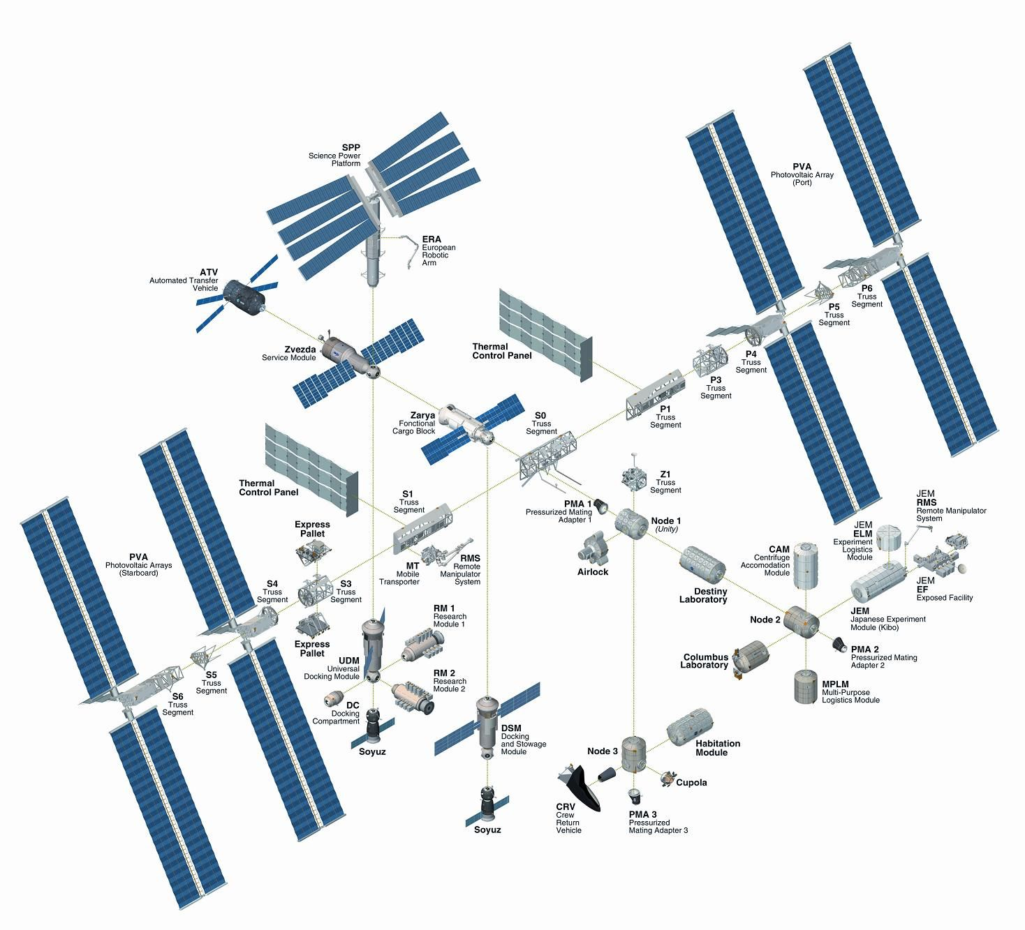Image result for iss original plan