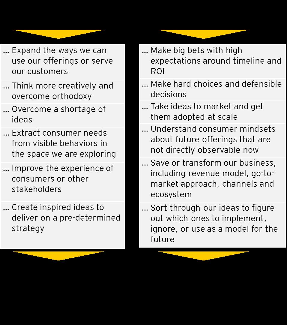 Strategy Versus Design Thinking Design Thinking Design Thinking Process Design Strategy