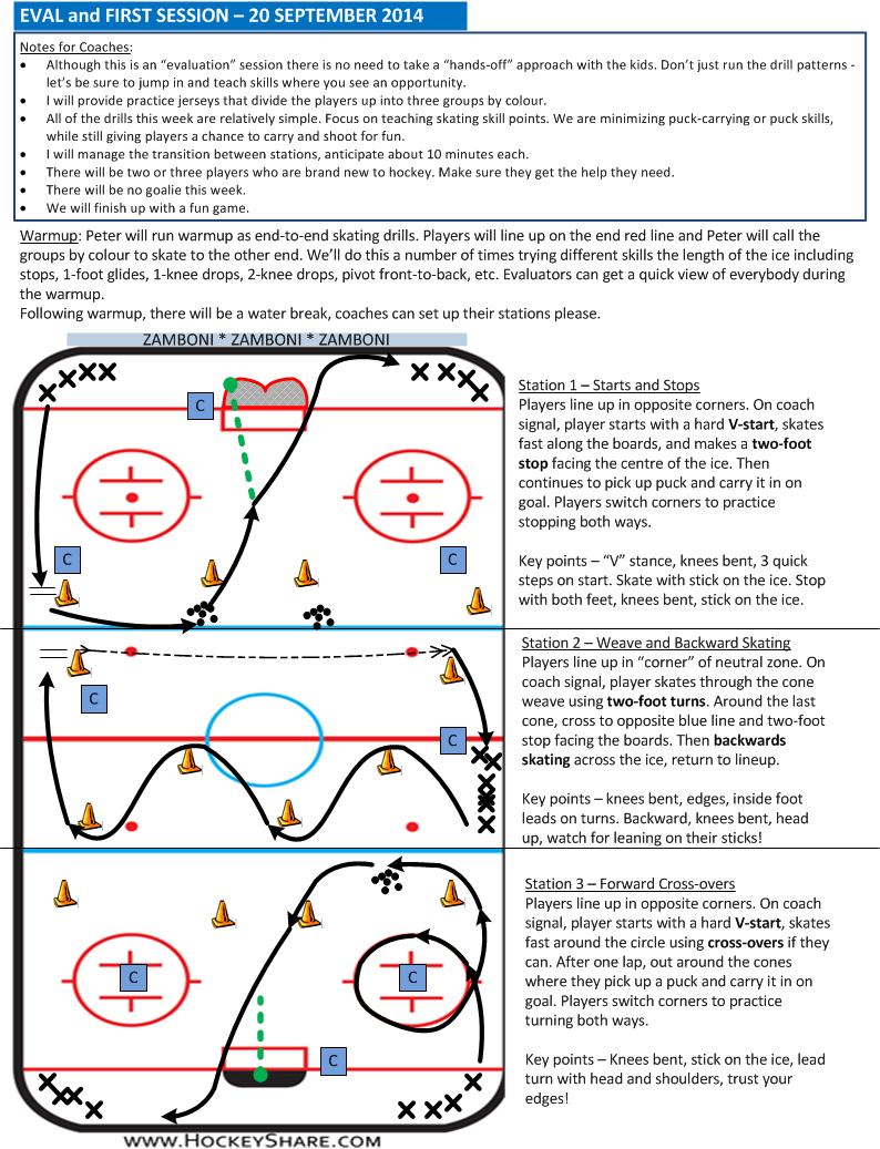 StartOfSeason PracticeEvaluation For Novice U  Hockey