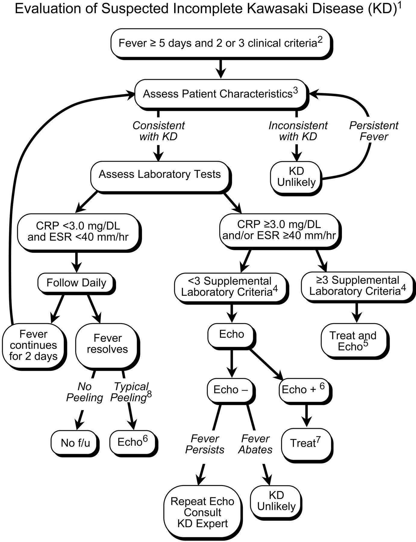 evaluation of suspected incomplete kawasaki disease