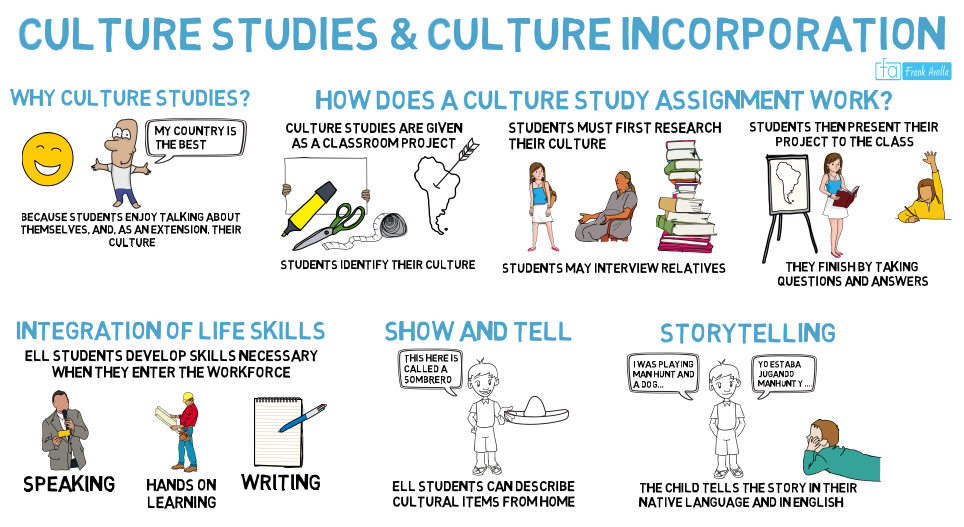 Culture Studies As A Classroom Lesson For Ell Students Classroom Lessons Effective Teaching Strategies Teaching Strategies