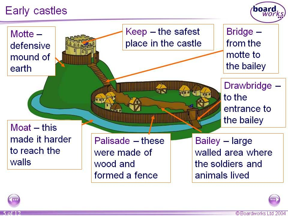 Risultati Immagini Per Development Of Medieval Castle Autumn Team