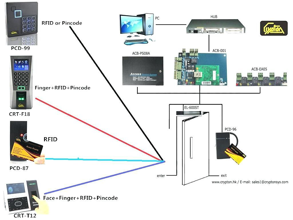 hid door access control wiring diagram system comparison of new hid door access control wiring diagram [ 1024 x 768 Pixel ]