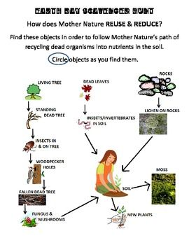 EARTH DAY SCAVENGER HUNTHow does Mother Nature REUSE & REDUCE?Find these objects in order to follow Mother Natures path of recycling dead organisms into nutrients in the soil.Students follow the path to see how nature turns dead organisms into nutrients in the soil and then grow new life!