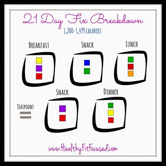 21 day fix meal breakdown 21 day fix cheat sheet 21 day fix made easy 1200 1499 calories more at wwwhealthyfitfocusedcom