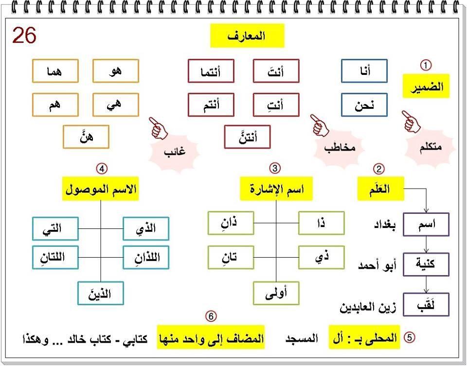 مائة 100 بطاقة نحو شاملة الاجرومية والالفية وكل قواعد النحو وثوابته تأسيس نحو من الاف الى الياء Learning Arabic Learn Arabic Alphabet Learn Arabic Language