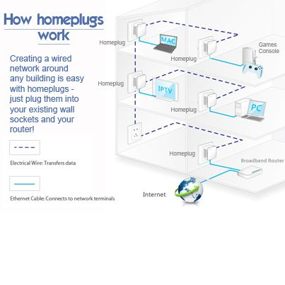 it s so easy to create a home network with homeplugs using just rh pinterest com