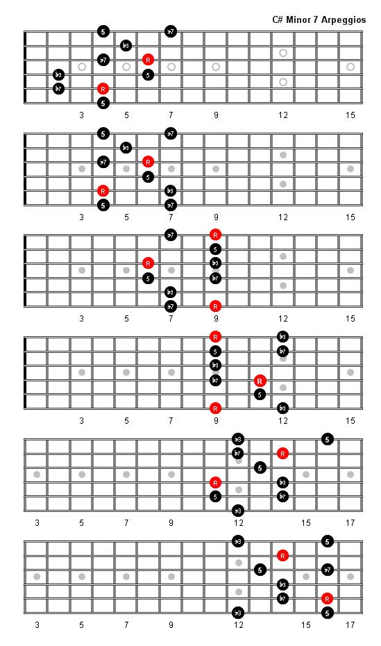 C Sharp Minor 7 Arpeggio W Philip Pinterest Guitar Guitar