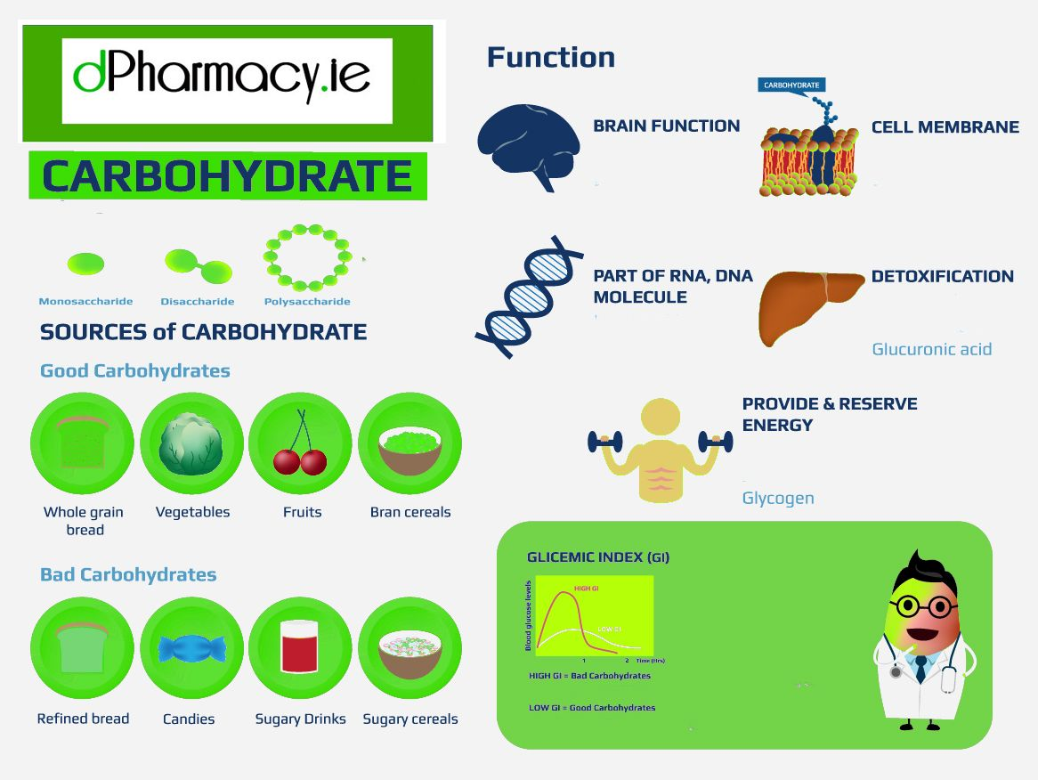 Pin by dPharmacy.ie on vitamins & supplements What are