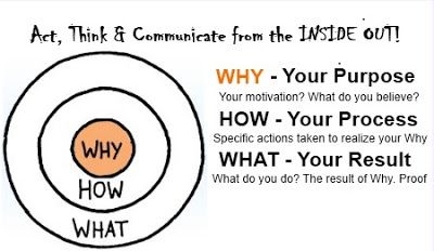 simon sineks idea on the golden circle Simon sinek's start with  by dissecting sinek's theory of the golden circle through anecdotes of  it can mean the difference between a fad and an idea that.
