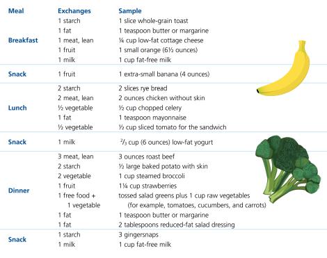 1800 calorie diabetic exchange diet
