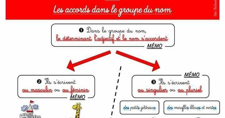 دروس القواعد في اللغة الفرنسية السنة الرابعة ابتدائي الجيل الثاني Learn English Vocabulary Grammar Lessons Learn English