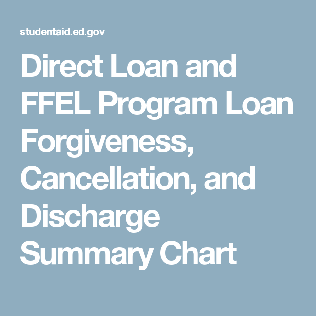 Direct Loan And Ffel Program Loan Forgiveness Cancellation And