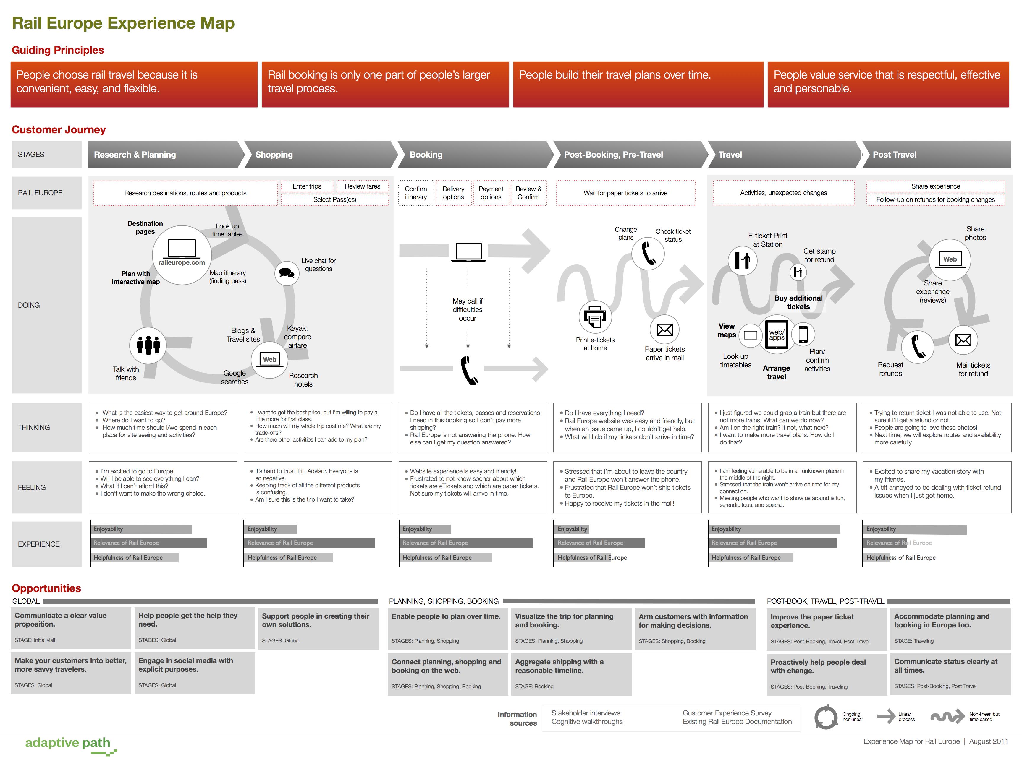 In 7 Schritten Zur Customer Journey Ubersicht Interaktives Design Service Design Produktentwicklung