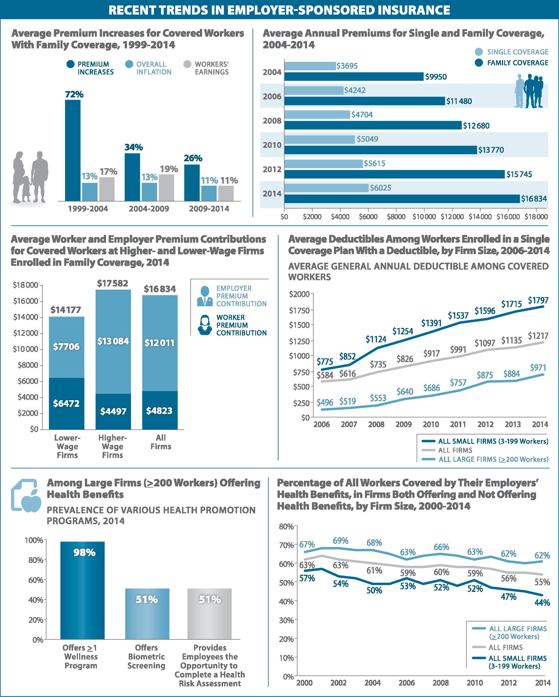 Recent Trends in Employer-Sponsored Insurance | Health ...