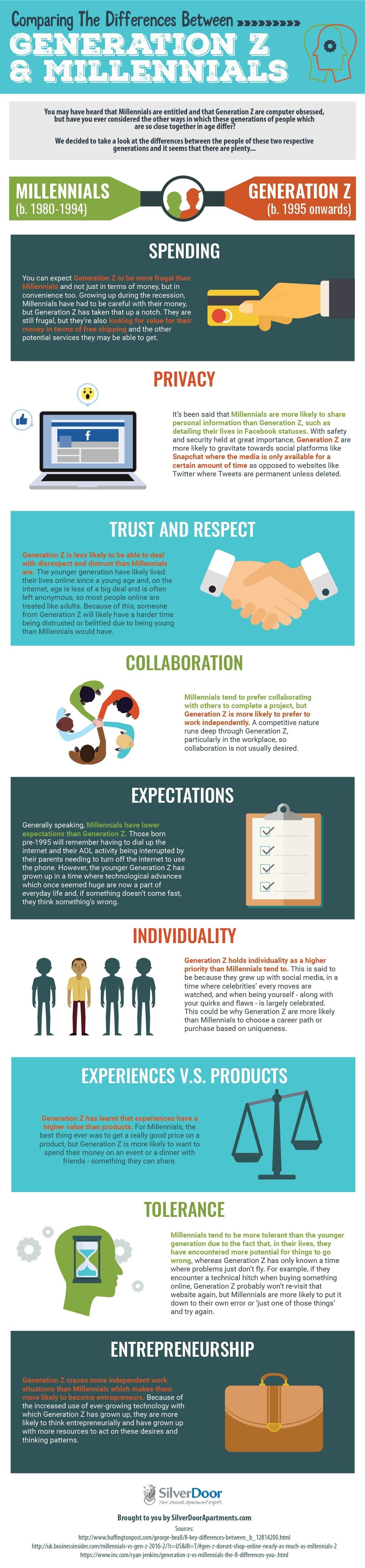 Comparing The Differences Between Generation Z Millennials Infographic Millennials Infographic Generation Gap Infographic Infographic Marketing