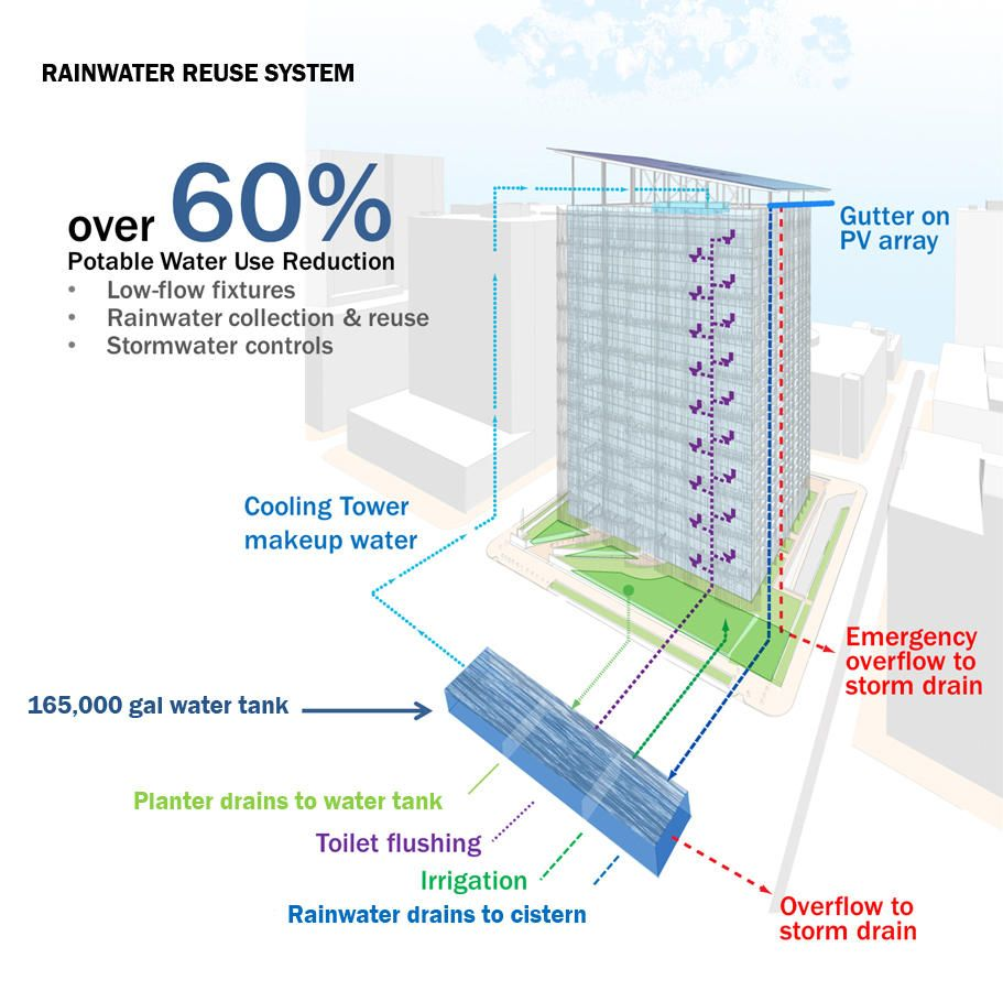 Greater Than 60 Water Savings Will Be Achieved Through A