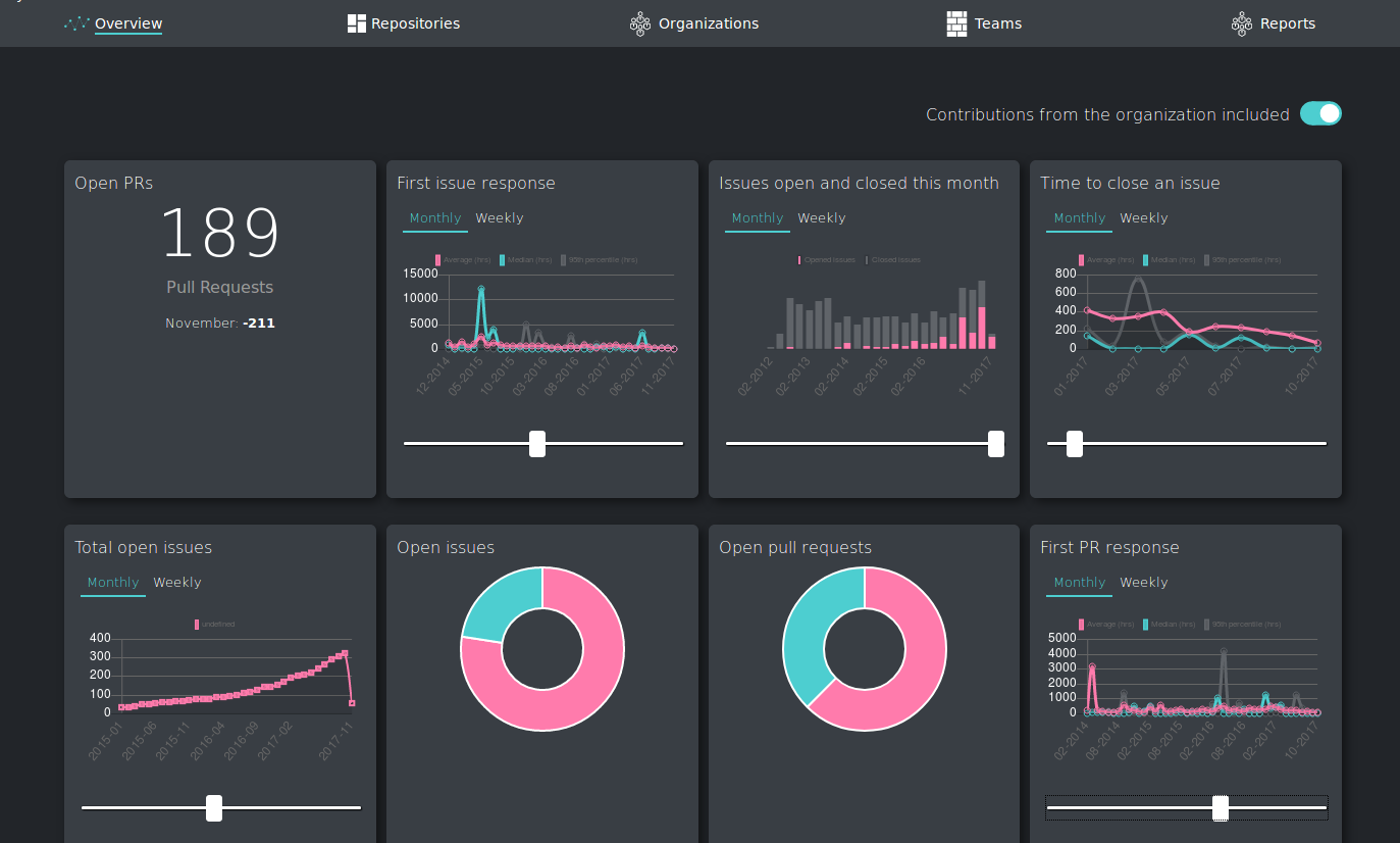 Pin on UI + UX / Apps / Dashboards