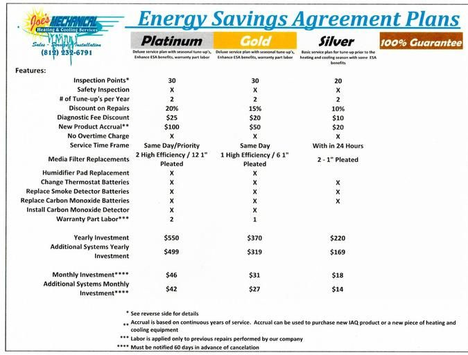 Save Time Money On Expensive Repairs And High Utility Bills With An Energy Savings Agreement Plan With Joe S Mechanical Men Save Energy How To Plan Mechanic