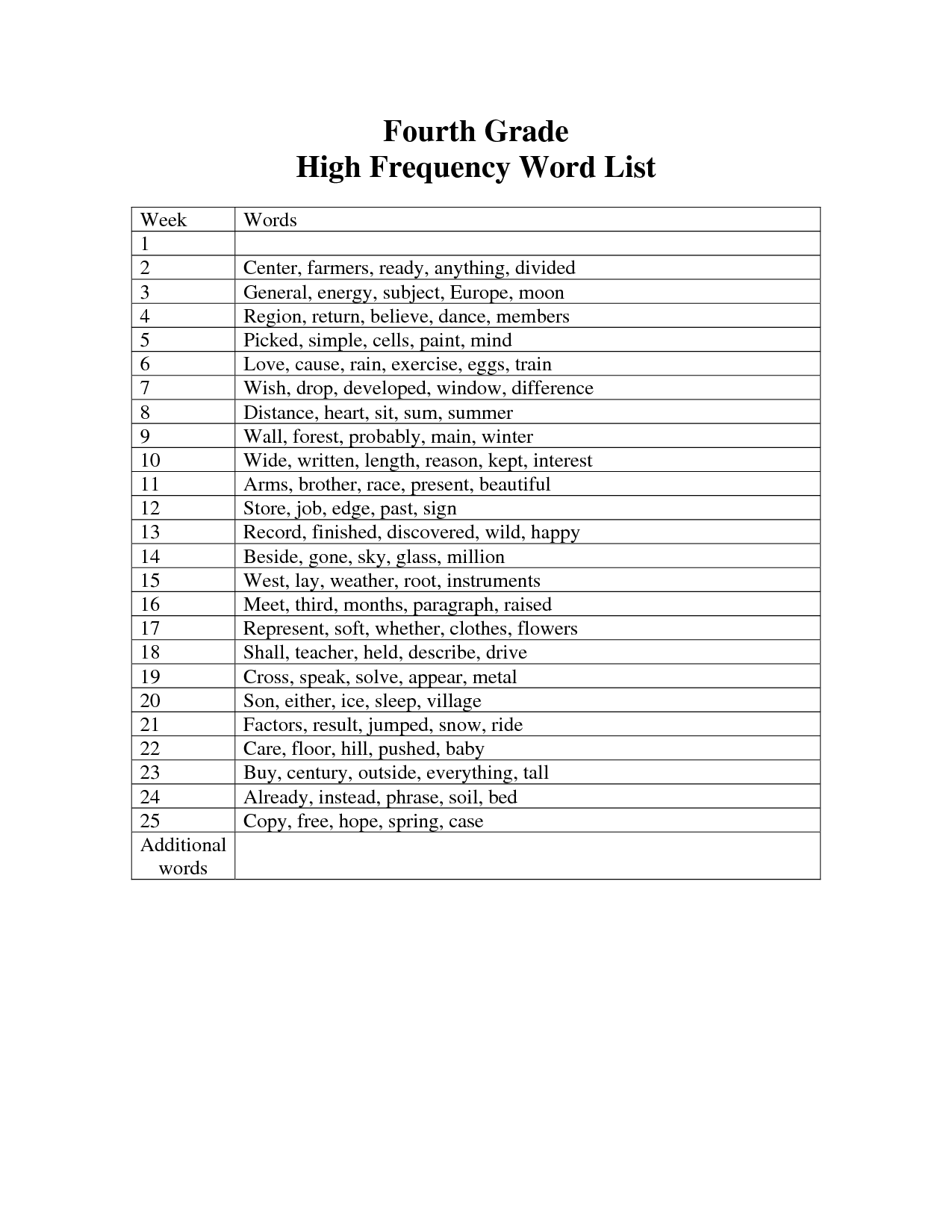 Fourth Grade High Frequency Word List   High frequency word list [ 1650 x 1275 Pixel ]