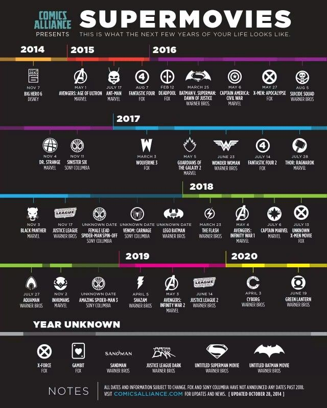Listing of all #ComicBookMovies until 2020