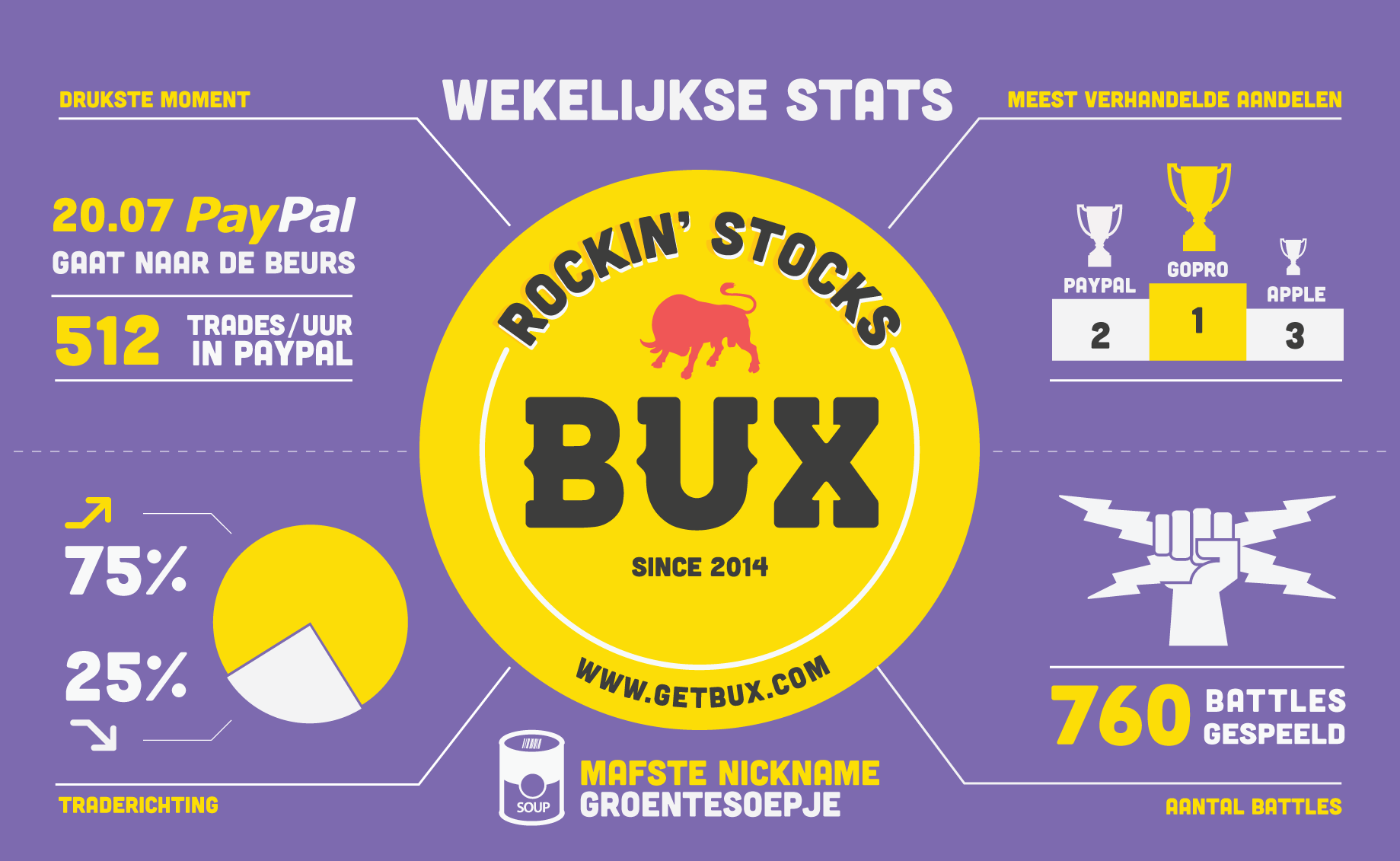 2015: Week 30 What has been happening at BUX over the week? Our weekly infographic tells you all! (let op: je kunt geld verliezen)