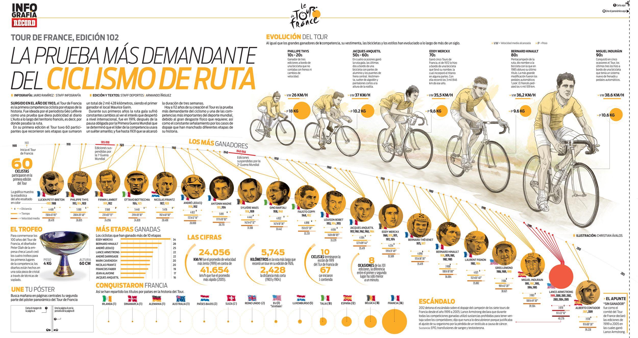 Conoce todo sobre el Tour de France, la prueba más demandante del ciclismo