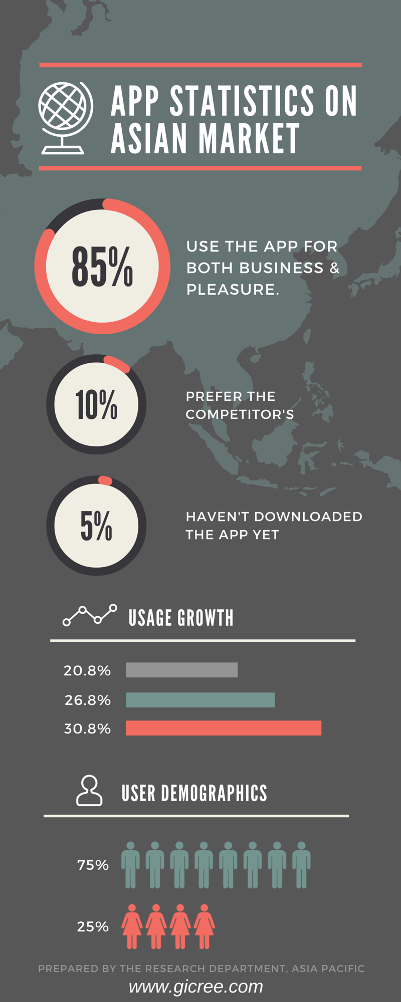 App statistic on Asian Market Infographics Business