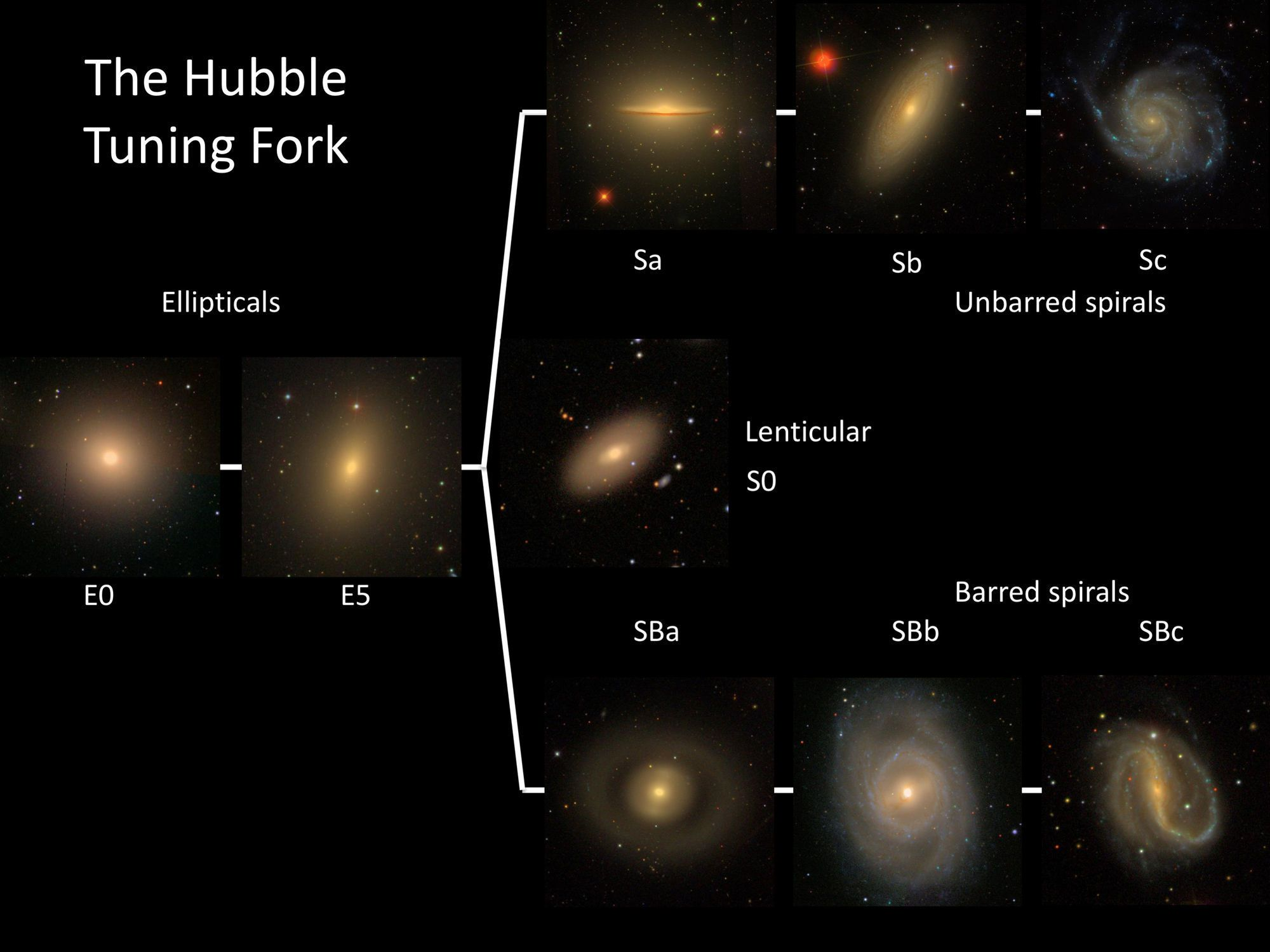 The Hubble Tuning Fork Diagram Classifies Galaxies