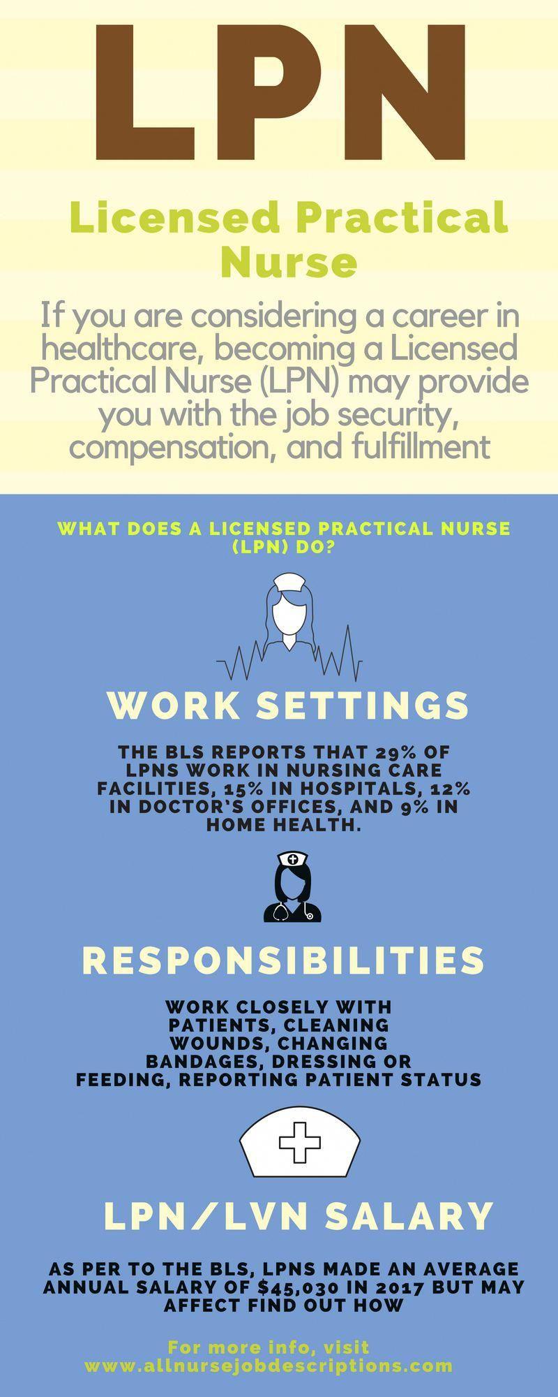 lpn programs in nj nursingschooltestbank Practical