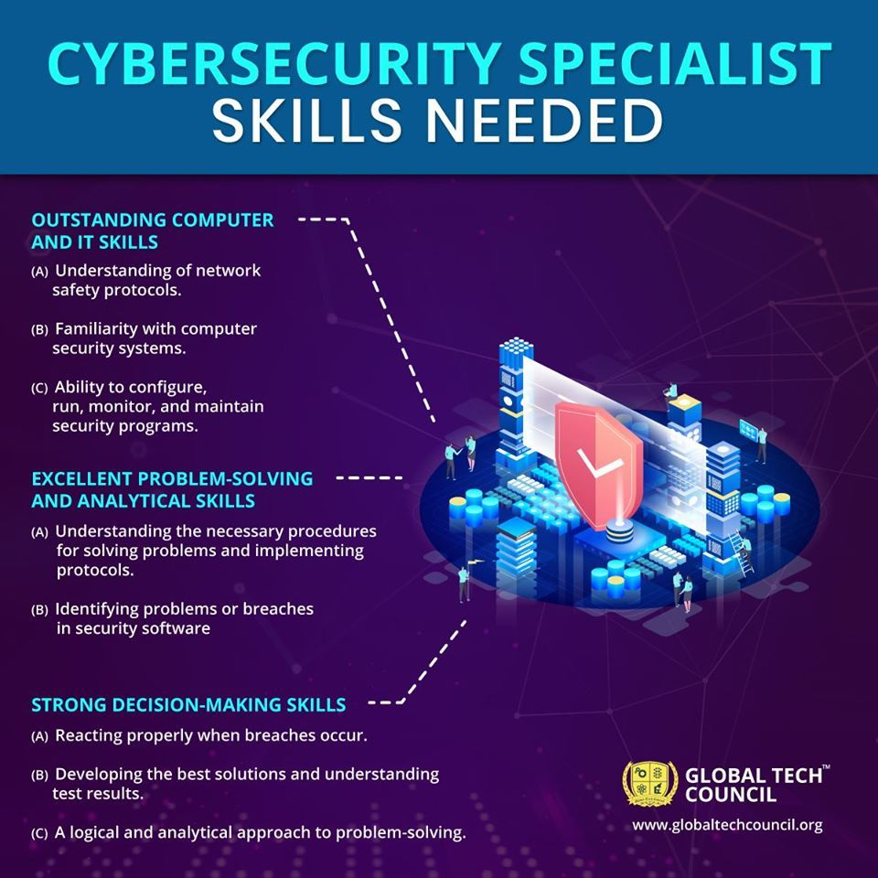 Cybersecurity Specialist Skills Needed in 2020 Cyber