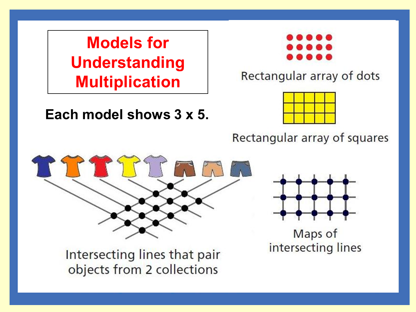 Models Of Multiplication