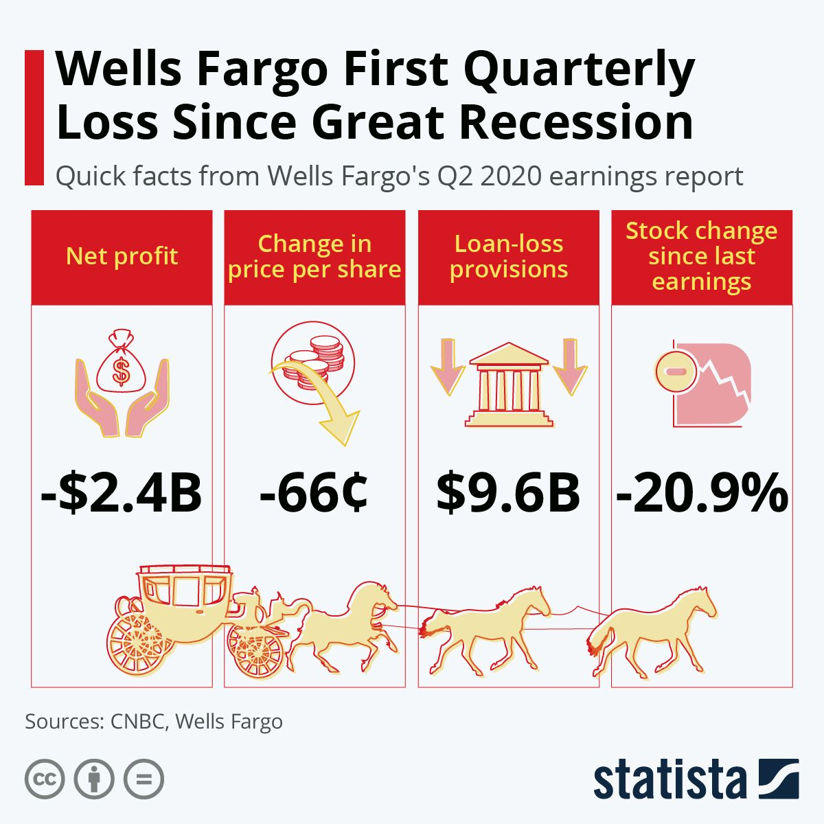 Infographic Wells Fargo First Quarterly Loss Since Great
