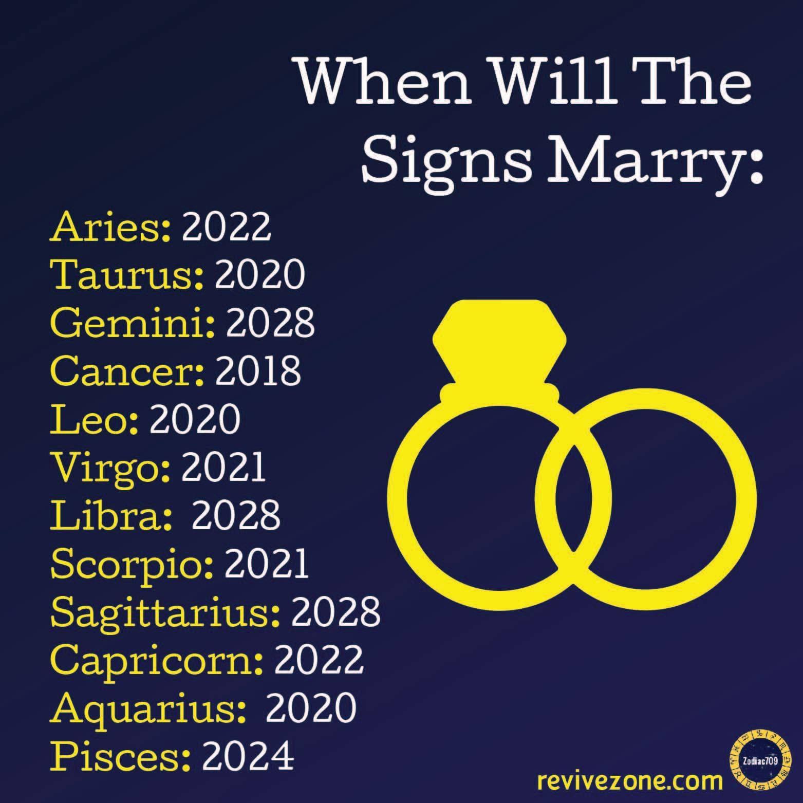 zodiac signs, aries, taurus, gemini, cancer, leo, virgo, libra
