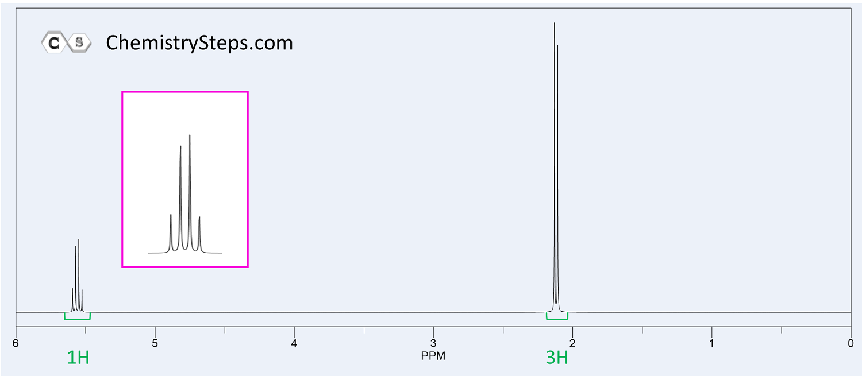 1h Nmr Spectroscopy Practice Problems Problem Solving Nmr