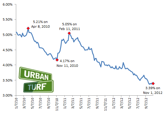 The Trajectory Of Mortgage Rates Over The Last Two Years Http Dc Urbanturf Com Articles Blog 3 3 Charts And Graphs Mortgage Assistance Fixed Rate Mortgage