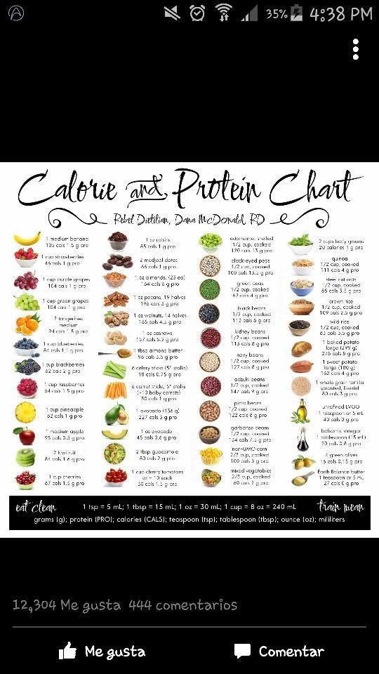 Proteínas  y calorías