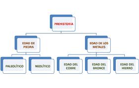 Resultado de imagen de marcos infantiles la prehistoria