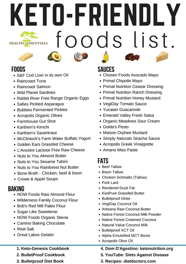 Dynamite image regarding keto food list printable