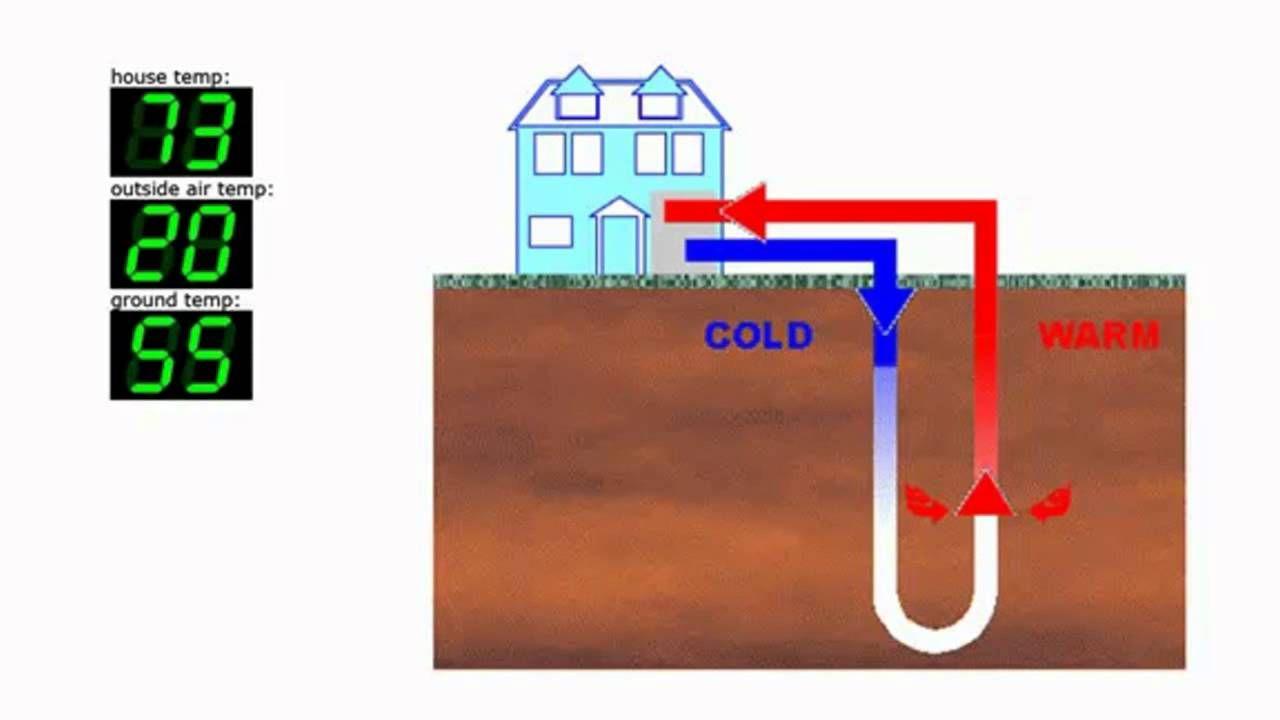 D I Y Geothermal Heating Geothermal Heat Pumps Geothermal