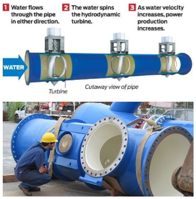 How to generate Electricity from water flowing within the drinking ...