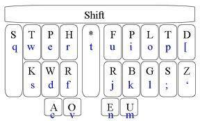 Stenograph keyboard | Keyboard, Wolf photos, Typewriter